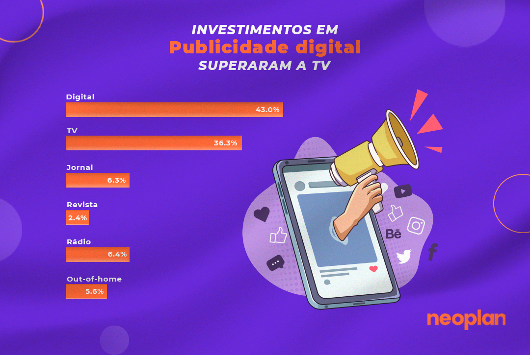 INVESTIMENTOS EM PUBLICIDADE DIGITAL SUPERAM A TV